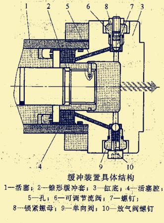 图例分析挖掘式装载机缓冲装置结构
